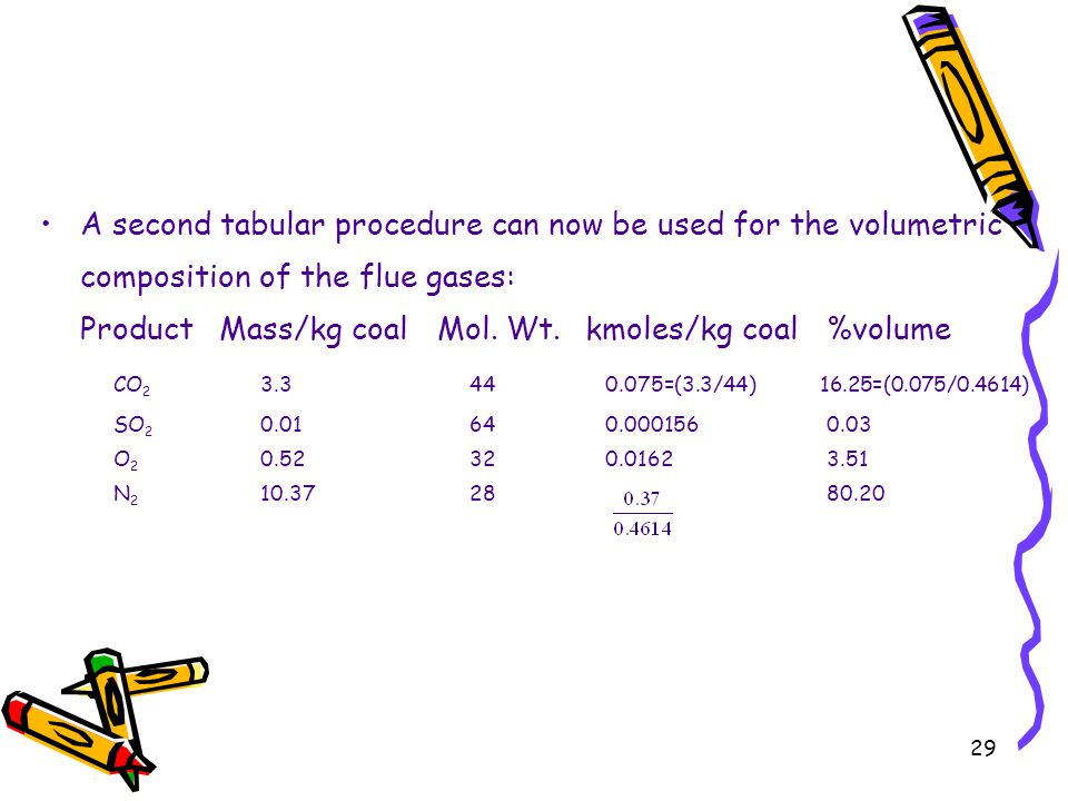 29 A second tabular procedure can now be used for the volumetric composition of the flue gases: ProductMass/kg coalMol. Wt.kmoles/kg coal%volume CO 2