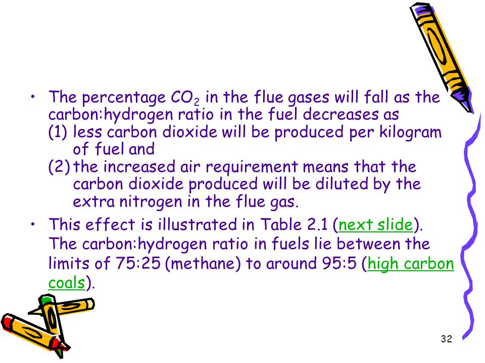 32 The percentage CO 2 in the flue gases will fall as the carbon:hydrogen ratio in the fuel decreases as (1)less carbon dioxide will be produced per k