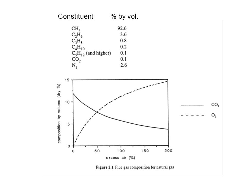 Constituent% by vol.
