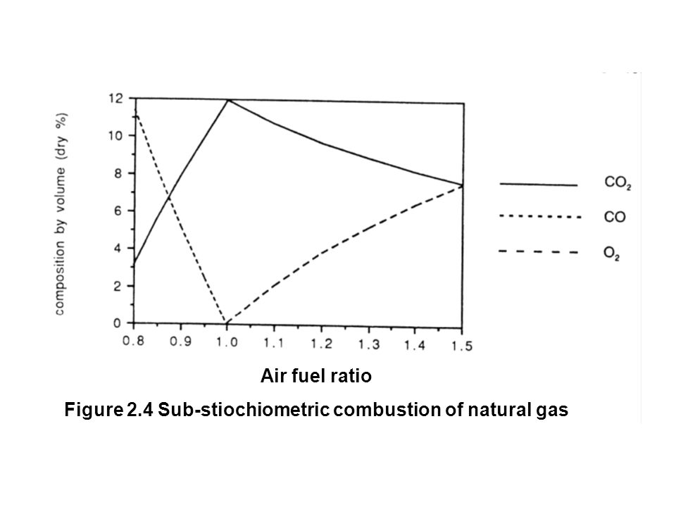 Air fuel ratio Figure 2.4 Sub-stiochiometric combustion of natural gas