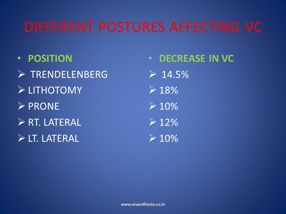 DIFFERENT POSTURES AFFECTING VC POSITION  TRENDELENBERG  LITHOTOMY  PRONE  RT. LATERAL  LT. LATERAL DECREASE IN VC  14.5%  18%  10%  12%  10