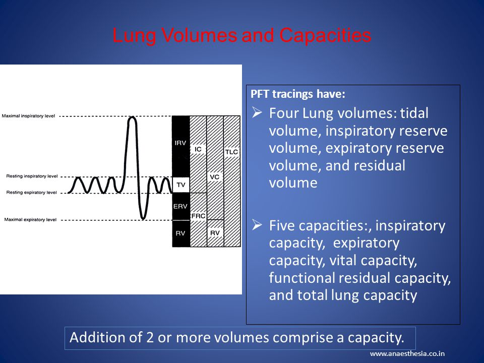 CONTINUED…… FEV1 – Decreased in both obstructive & restrictive lung disorders.