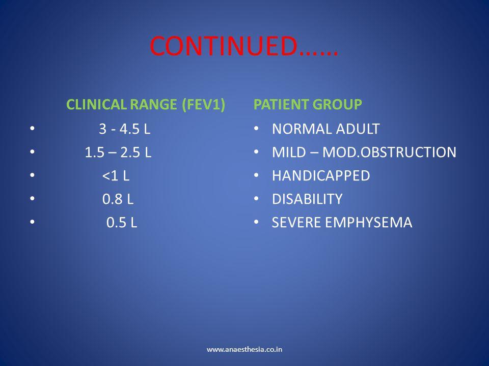 CONTINUED…… CLINICAL RANGE (FEV1) 3 - 4.5 L 1.5 – 2.5 L <1 L 0.8 L 0.5 L PATIENT GROUP NORMAL ADULT MILD – MOD.OBSTRUCTION HANDICAPPED DISABILITY SEVE