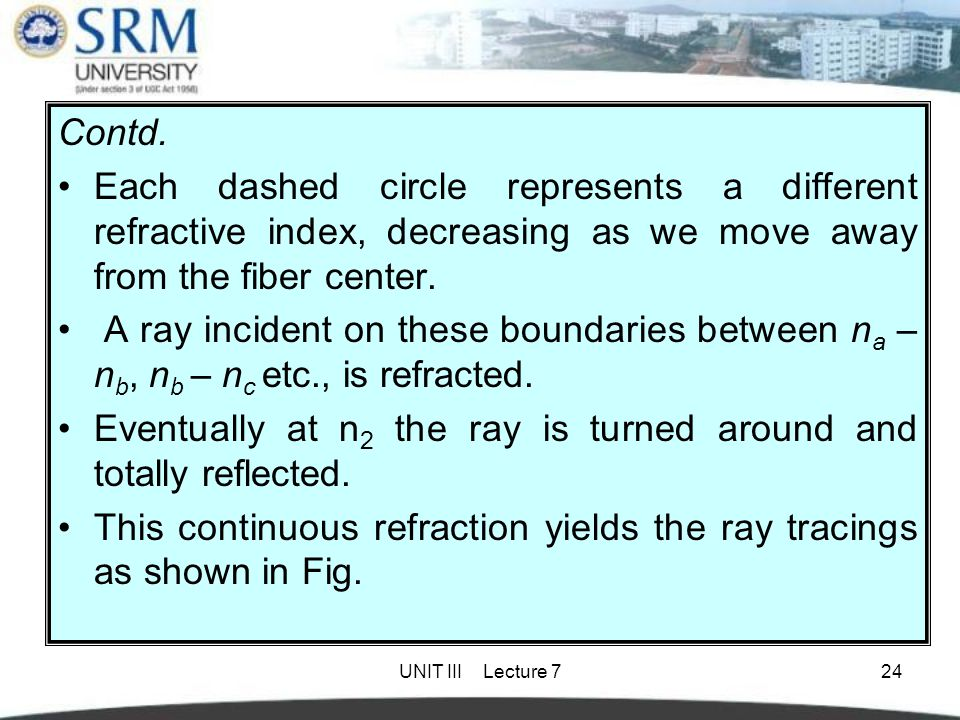 UNIT III Lecture 724 Contd. Each dashed circle represents a different refractive index, decreasing as we move away from the fiber center. A ray incide