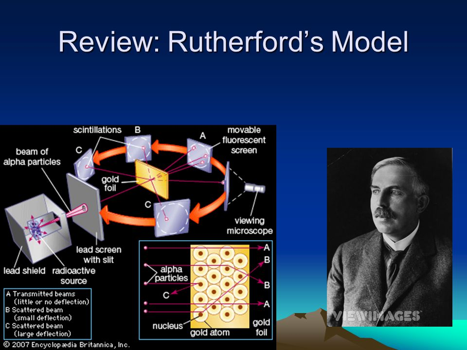 Review: Rutherford's Model