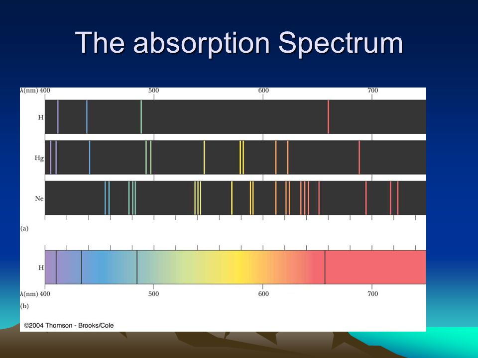 The absorption Spectrum