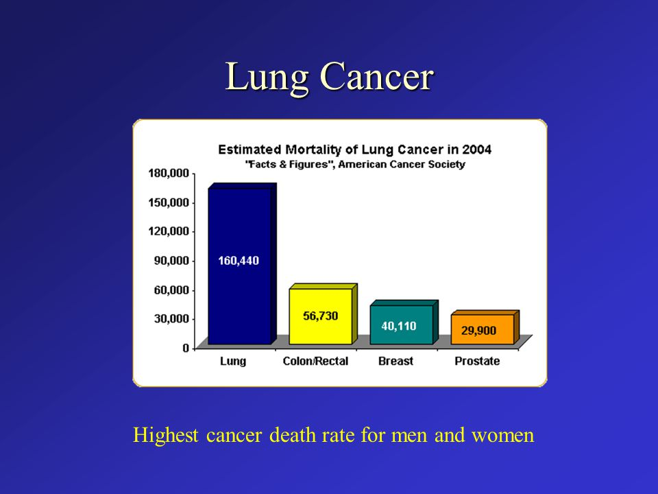 Lung Cancer Highest cancer death rate for men and women