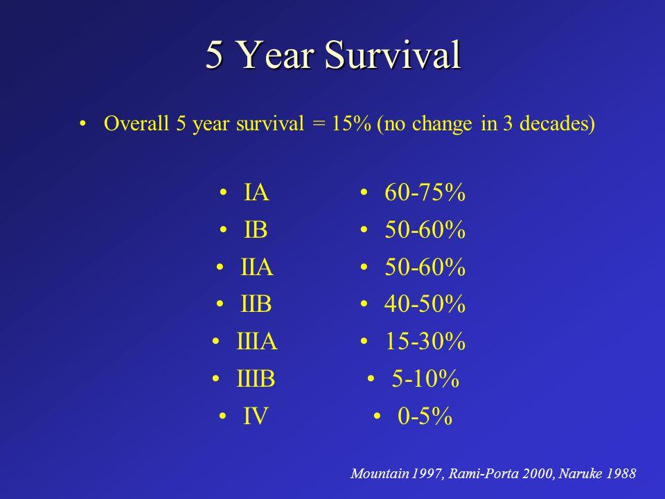 5 Year Survival IA IB IIA IIB IIIA IIIB IV 60-75% 50-60% 40-50% 15-30% 5-10% 0-5% Overall 5 year survival = 15% (no change in 3 decades) Mountain 1997, Rami-Porta 2000, Naruke 1988