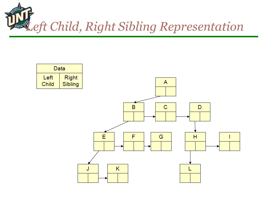 Left Child, Right Sibling Representation Data Left Child Right Sibling ABCDIHGFEJKL