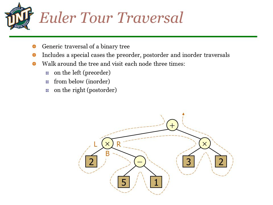 Euler Tour Traversal Generic traversal of a binary tree Includes a special cases the preorder, postorder and inorder traversals Walk around the tree and visit each node three times: on the left (preorder) from below (inorder) on the right (postorder)    2 51 32 L B R 