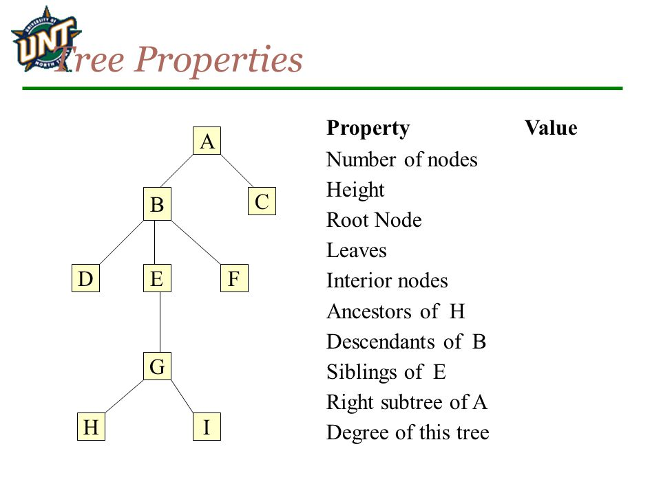 Tree Properties A B C D G EF IH PropertyValue Number of nodes Height Root Node Leaves Interior nodes Ancestors of H Descendants of B Siblings of E Right subtree of A Degree of this tree
