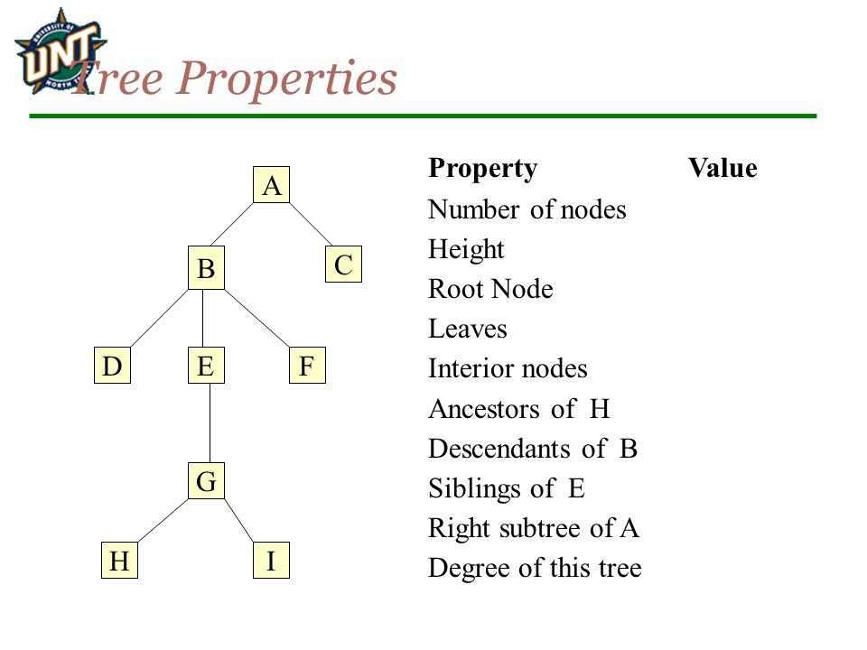 Tree Properties A B C D G EF IH PropertyValue Number of nodes Height Root Node Leaves Interior nodes Ancestors of H Descendants of B Siblings of E Rig