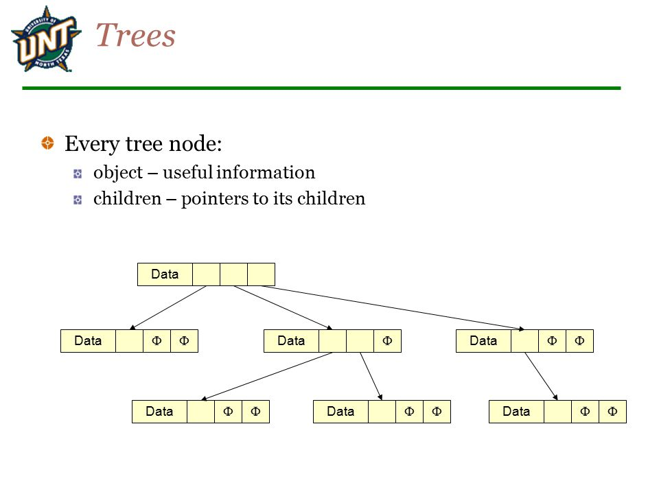 Trees Every tree node: object – useful information children – pointers to its children Data      