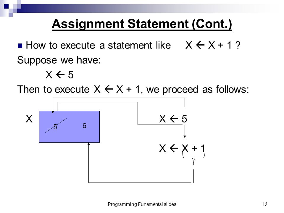 Programming Funamental slides13 Assignment Statement (Cont.) How to execute a statement like X  X + 1 .