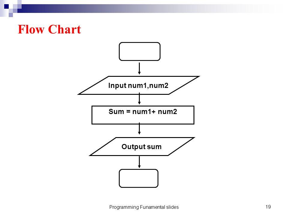 Programming Funamental slides19 Flow Chart Input num1,num2 Sum = num1+ num2 Output sum
