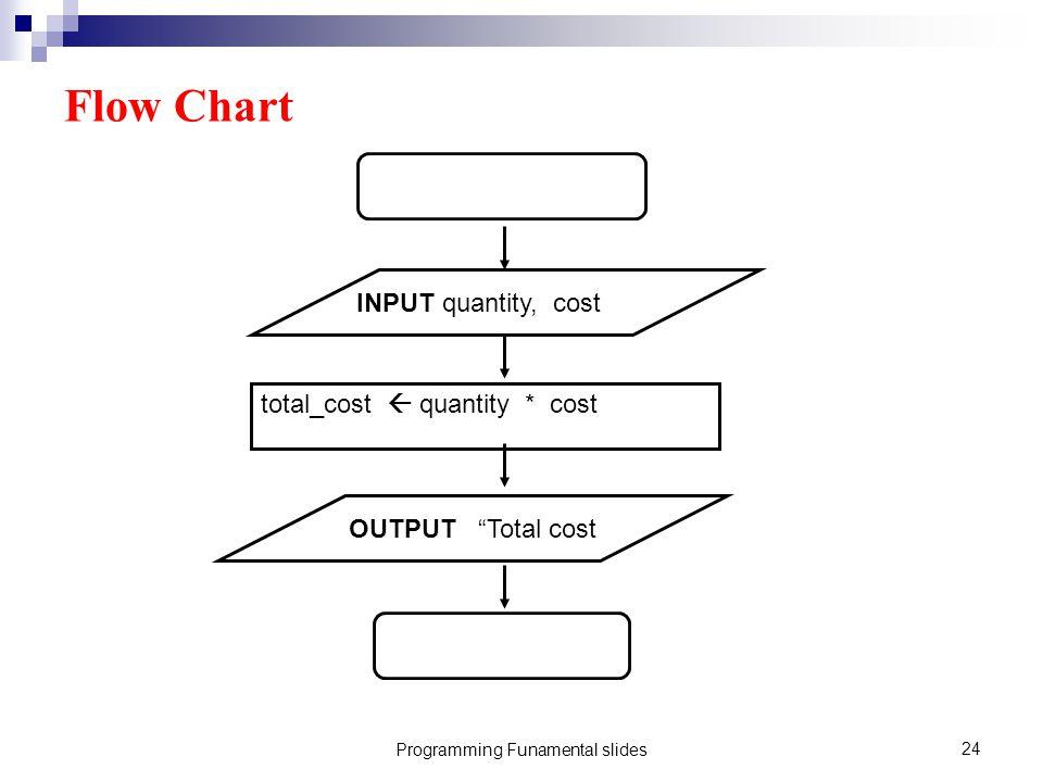 Programming Funamental slides24 Flow Chart INPUT quantity, cost total_cost  quantity * cost OUTPUT Total cost