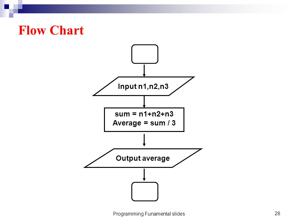 Programming Funamental slides28 Flow Chart Input n1,n2,n3 sum = n1+n2+n3 Average = sum / 3 Output average