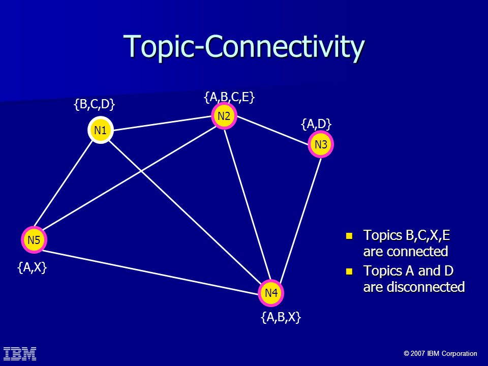 © 2007 IBM Corporation Topic-Connectivity Topics B,C,X,E are connected Topics B,C,X,E are connected Topics A and D are disconnected Topics A and D are disconnected N1 {B,C,D} N2 {A,B,C,E} N3 {A,D} {A,B,X} N5 {A,X} N4