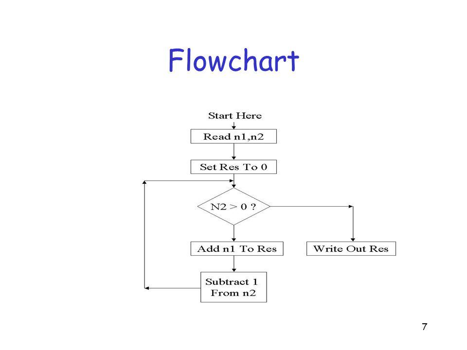 7 Flowchart