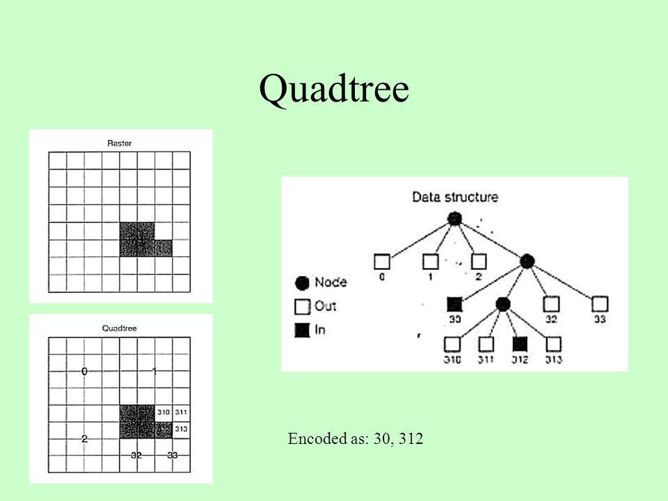 Encoded as: 30, 312 Quadtree