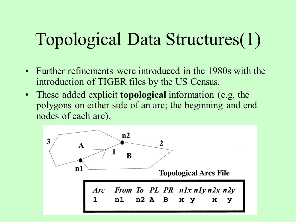Topological Data Structures(1) Further refinements were introduced in the 1980s with the introduction of TIGER files by the US Census. These added exp