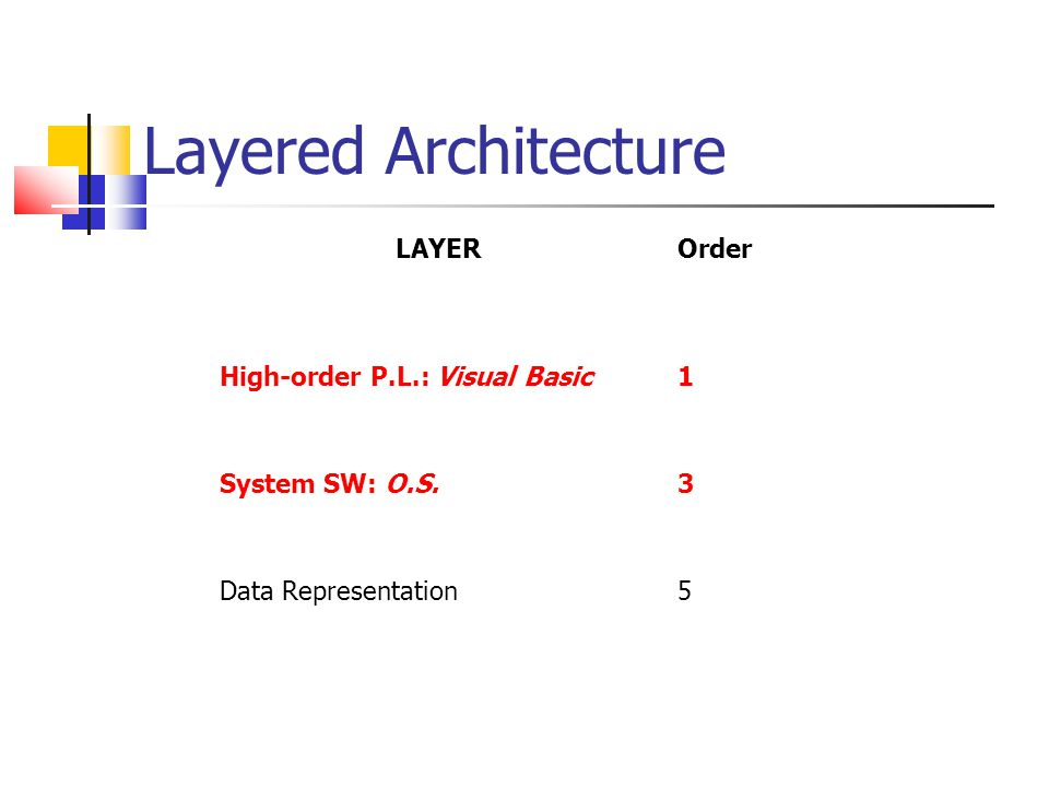 Layered Architecture LAYEROrder High-order P.L.: Visual Basic1 System SW: O.S.3 Data Representation5
