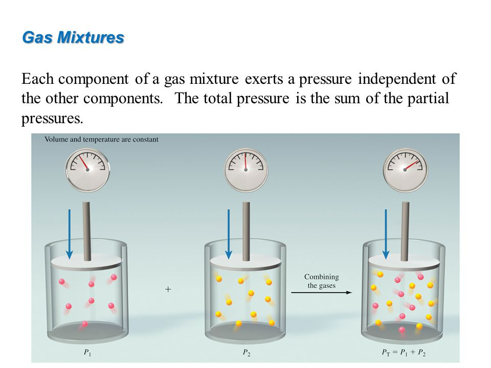 Gas Mixtures Each component of a gas mixture exerts a pressure independent of the other components. The total pressure is the sum of the partial press