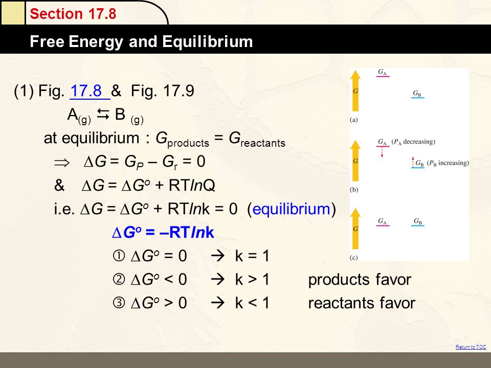 Section 17.8 Free Energy and Equilibrium Return to TOC (1) Fig. 17.8 & Fig. 17.917.8 A (g)  B (g) at equilibrium : G products = G reactants   G = G