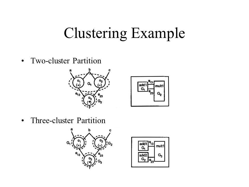 Clustering Example Two-cluster Partition Three-cluster Partition