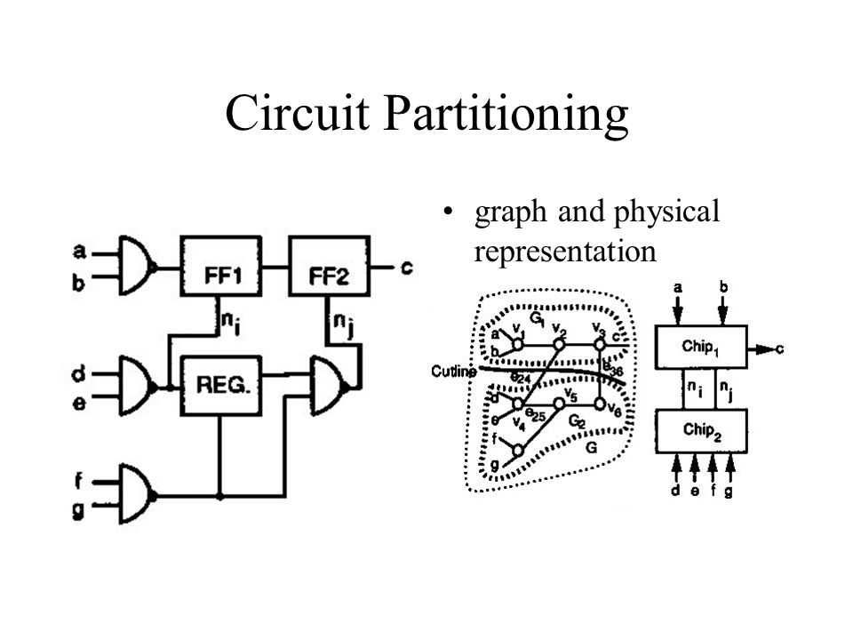 Circuit Partitioning graph and physical representation