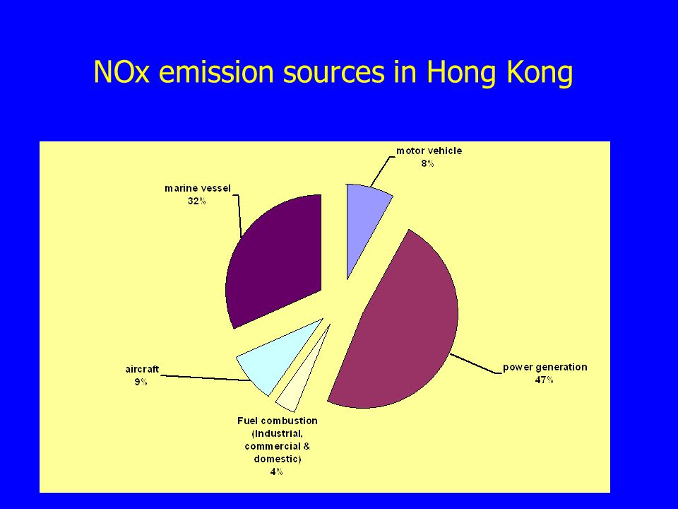 NOx emission sources in Hong Kong