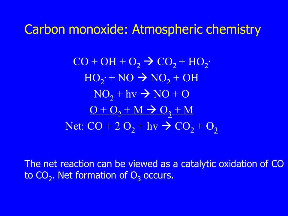Carbon monoxide: Atmospheric chemistry CO + OH + O 2  CO 2 + HO 2. HO 2. + NO  NO 2 + OH NO 2 + hv  NO + O O + O 2 + M  O 3 + M Net: CO + 2 O 2 +