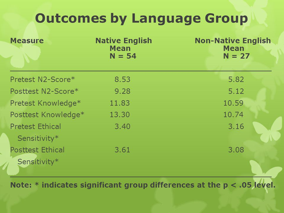 Outcomes by Language Group Measure Native English Non-Native English Mean Mean N = 54 N = 27 ____________________________________________________ Pretest N2-Score* 8.53 5.82 Posttest N2-Score* 9.28 5.12 Pretest Knowledge* 11.83 10.59 Posttest Knowledge*13.30 10.74 Pretest Ethical 3.40 3.16 Sensitivity* Posttest Ethical 3.61 3.08 Sensitivity* ____________________________________________________ Note: * indicates significant group differences at the p <.05 level.