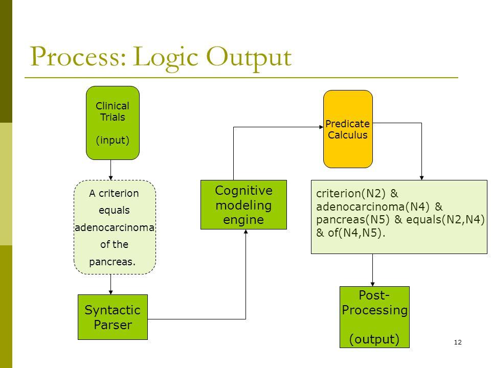12 Process: Logic Output Predicate Calculus criterion(N2) & adenocarcinoma(N4) & pancreas(N5) & equals(N2,N4) & of(N4,N5).
