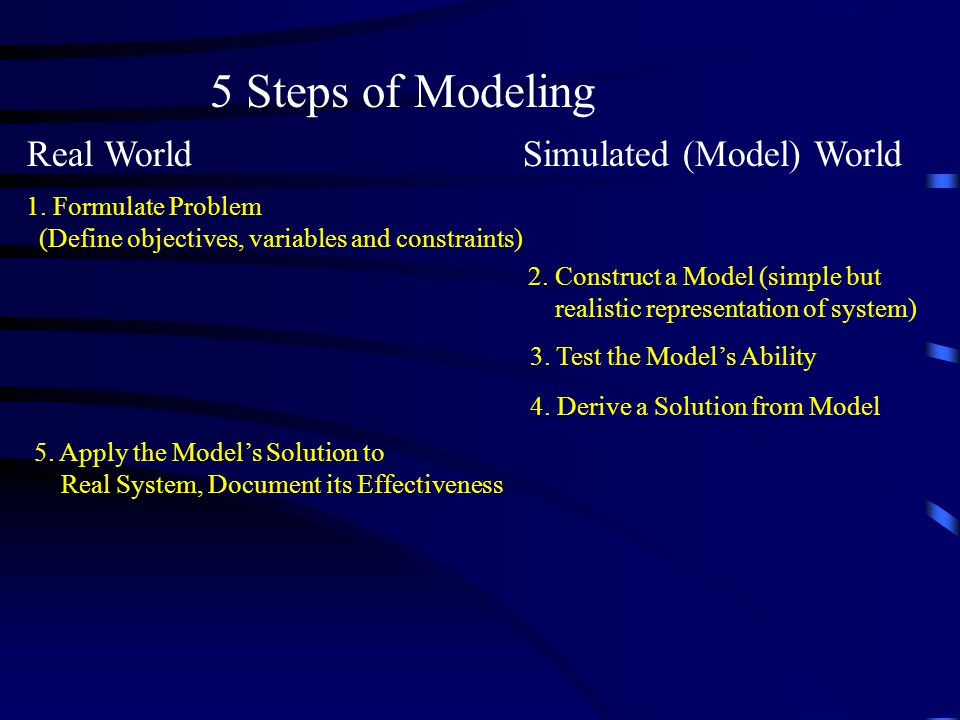 5 Steps of Modeling Real World Simulated (Model) World 1. Formulate Problem (Define objectives, variables and constraints) 2. Construct a Model (simpl