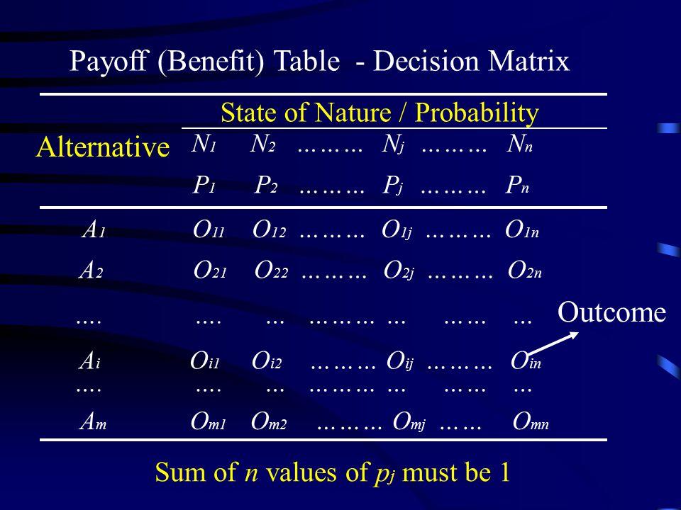 Payoff (Benefit) Table - Decision Matrix N 1 N 2 ……… N j ……… N n P 1 P 2 ……… P j ……… P n A 1 O 11 O 12 ……… O 1j ……… O 1n A 2 O 21 O 22 ……… O 2j ……… O