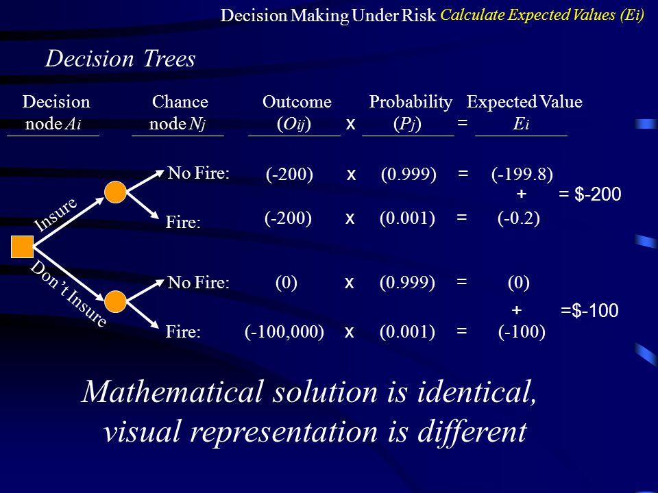 Decision Making Under Risk Calculate Expected Values (E i ) Decision Trees Insure Don't Insure No Fire: Fire: No Fire: Fire: Decision node A i Chance