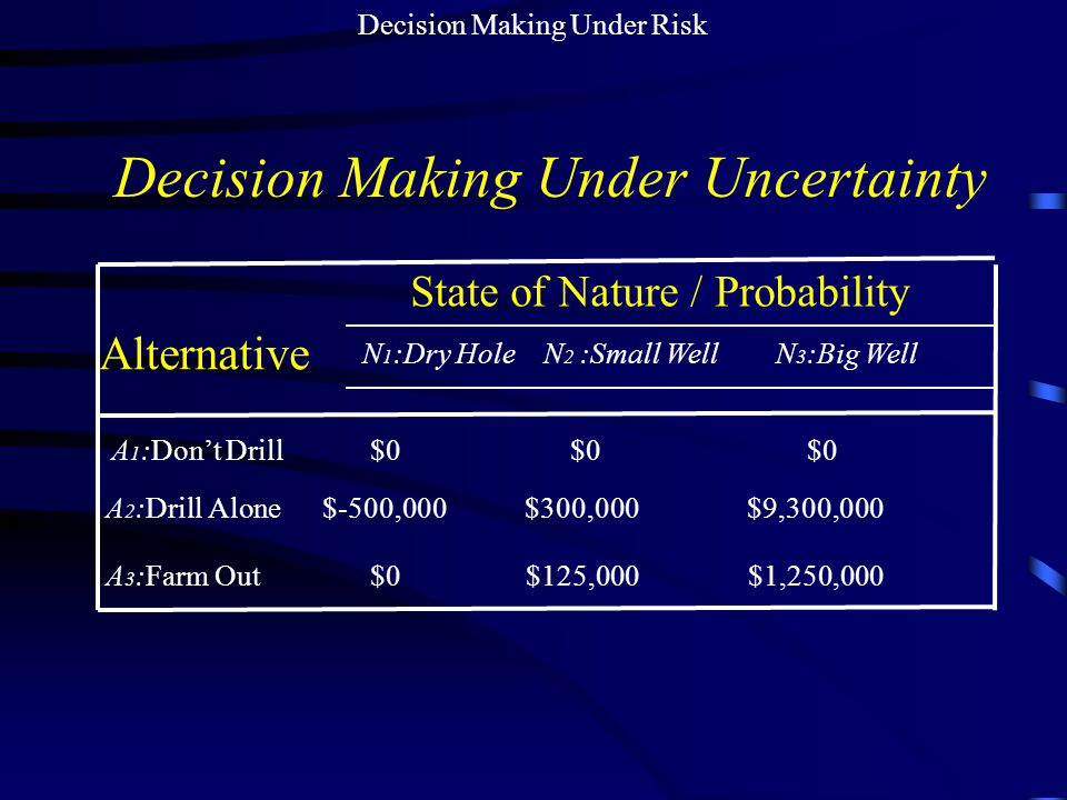Decision Making Under Risk Decision Making Under Uncertainty N 1 :Dry Hole N 2 :Small Well N 3 :Big Well A 1 :Don't Drill $0 $0 $0 A 2 :Drill Alone $-