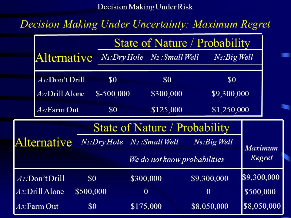 Decision Making Under Risk Decision Making Under Uncertainty: Maximum Regret N 1 :Dry Hole N 2 :Small Well N 3 :Big Well A 1 :Don't Drill $0 $0 $0 A 2