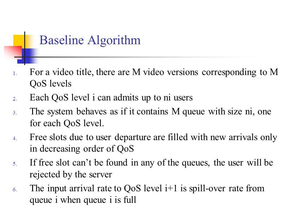 Baseline Algorithm 1.
