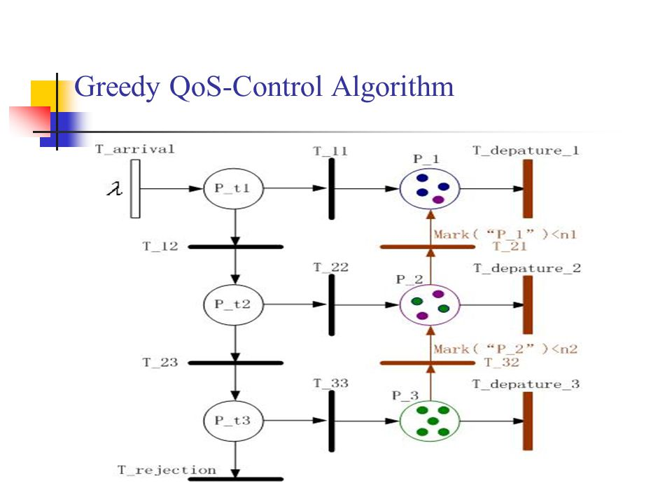 Greedy QoS-Control Algorithm