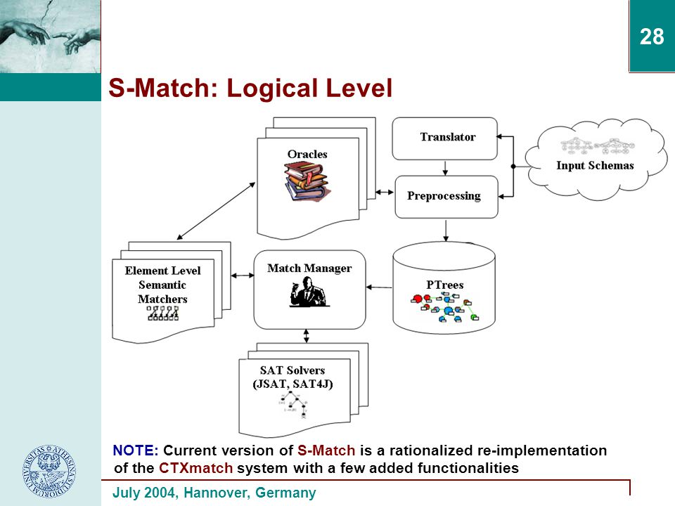 July 2004, Hannover, Germany 28 S-Match: Logical Level NOTE: Current version of S-Match is a rationalized re-implementation of the CTXmatch system with a few added functionalities