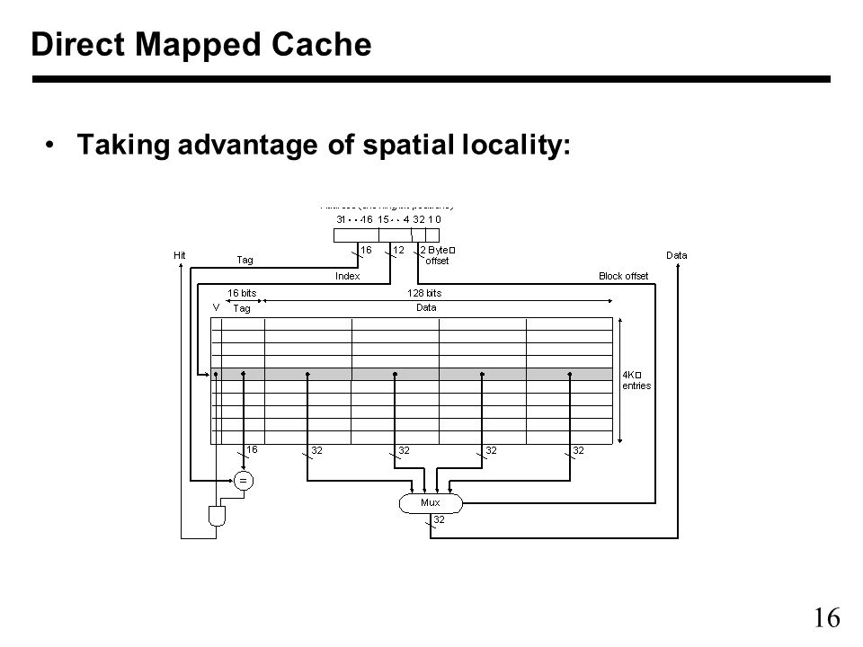16 Taking advantage of spatial locality: Direct Mapped Cache