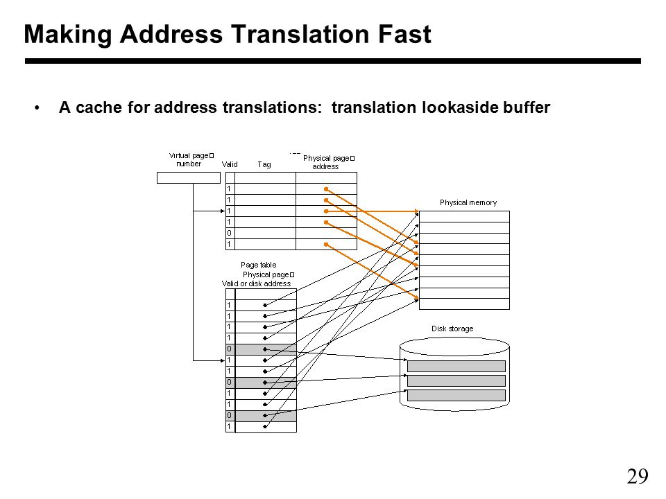 29 Making Address Translation Fast A cache for address translations: translation lookaside buffer