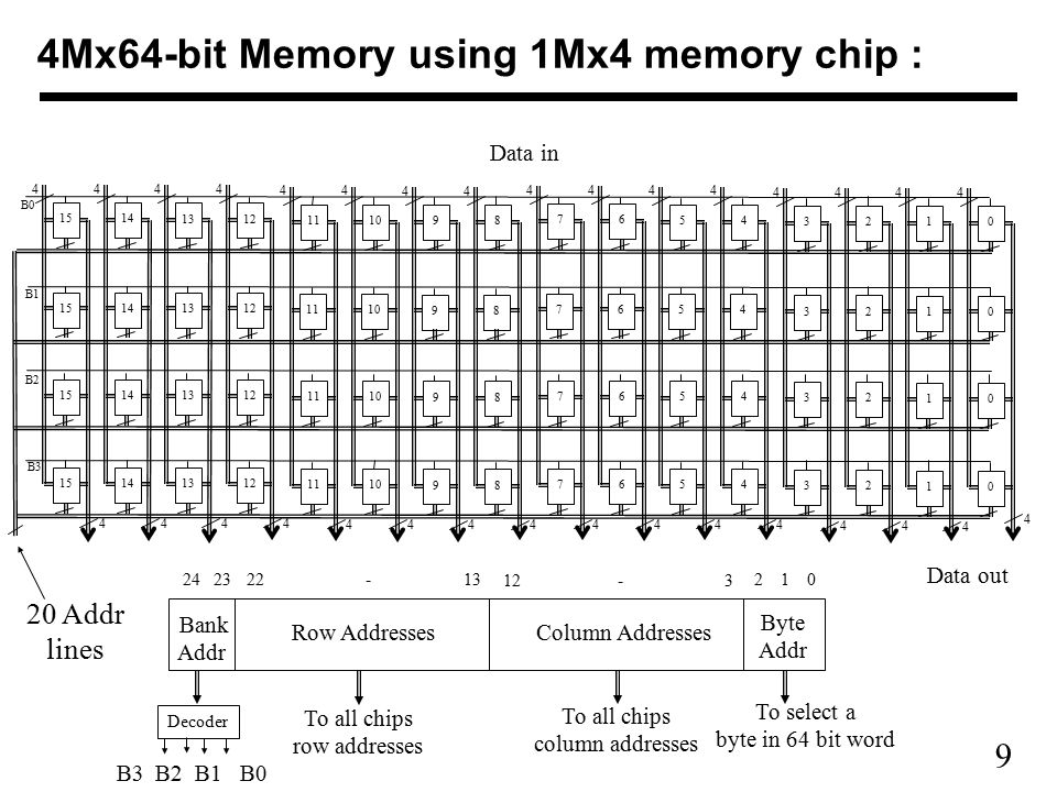 9 4Mx64-bit Memory using 1Mx4 memory chip : 4 4 15 4 4 14 4 4 13 4 4 12 4 4 11 4 4 10 4 4 9 9 9 9 4 4 8 8 8 8 4 4 7 7 7 7 4 4 6 6 6 6 4 4 5 5 5 5 4 4 4 4 4 4 4 4 3 3 3 3 4 4 2 2 2 2 4 4 1 1 1 1 4 4 0 0 0 0 B0 B1 B2 B3 20 Addr lines Data out Data in 24 23 22 - 13 12 - 3 2 1 0 Bank Addr Row AddressesColumn Addresses Byte Addr Decoder B3 B2 B1 B0 To select a byte in 64 bit word To all chips column addresses To all chips row addresses