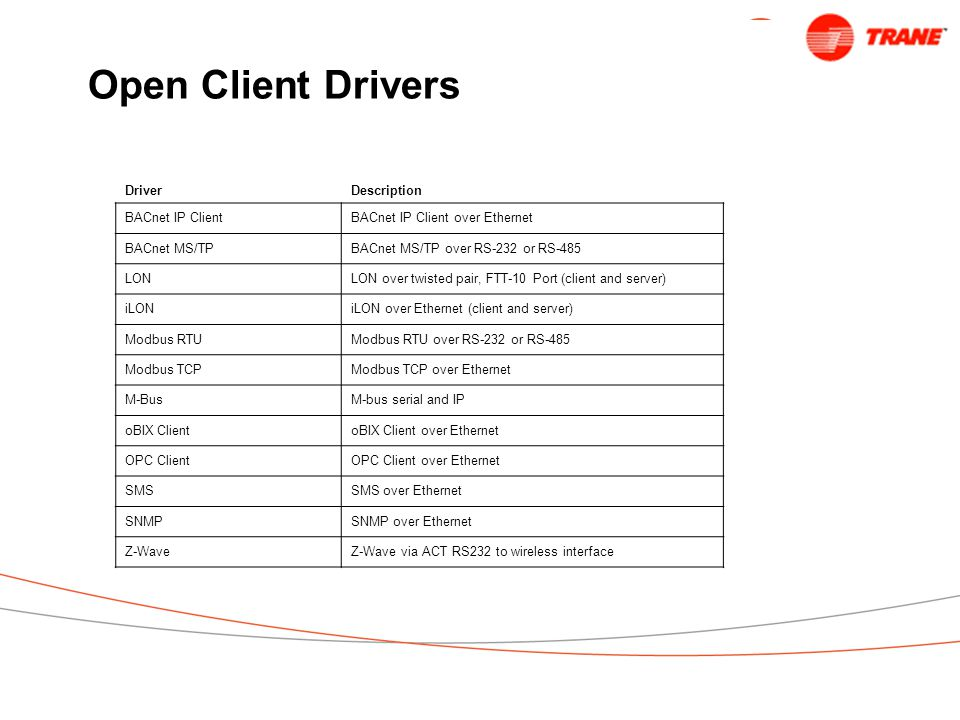 Open Client Drivers DriverDescription BACnet IP ClientBACnet IP Client over Ethernet BACnet MS/TPBACnet MS/TP over RS-232 or RS-485 LONLON over twisted pair, FTT-10 Port (client and server) iLONiLON over Ethernet (client and server) Modbus RTUModbus RTU over RS-232 or RS-485 Modbus TCPModbus TCP over Ethernet M-BusM-bus serial and IP oBIX ClientoBIX Client over Ethernet OPC ClientOPC Client over Ethernet SMSSMS over Ethernet SNMPSNMP over Ethernet Z-WaveZ-Wave via ACT RS232 to wireless interface