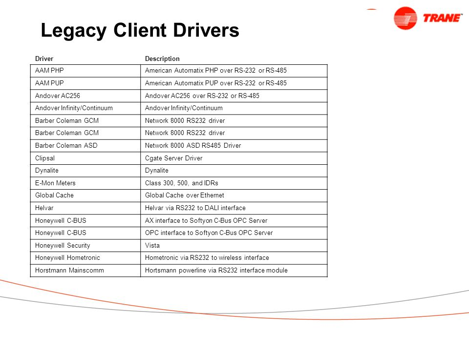 Legacy Client Drivers DriverDescription AAM PHPAmerican Automatix PHP over RS-232 or RS-485 AAM PUPAmerican Automatix PUP over RS-232 or RS-485 Andover AC256Andover AC256 over RS-232 or RS-485 Andover Infinity/Continuum Barber Coleman GCMNetwork 8000 RS232 driver Barber Coleman GCMNetwork 8000 RS232 driver Barber Coleman ASDNetwork 8000 ASD RS485 Driver ClipsalCgate Server Driver Dynalite E-Mon MetersClass 300, 500, and IDRs Global CacheGlobal Cache over Ethernet HelvarHelvar via RS232 to DALI interface Honeywell C-BUSAX interface to Softyon C-Bus OPC Server Honeywell C-BUSOPC interface to Softyon C-Bus OPC Server Honeywell SecurityVista Honeywell HometronicHometronic via RS232 to wireless interface Horstmann MainscommHortsmann powerline via RS232 interface module
