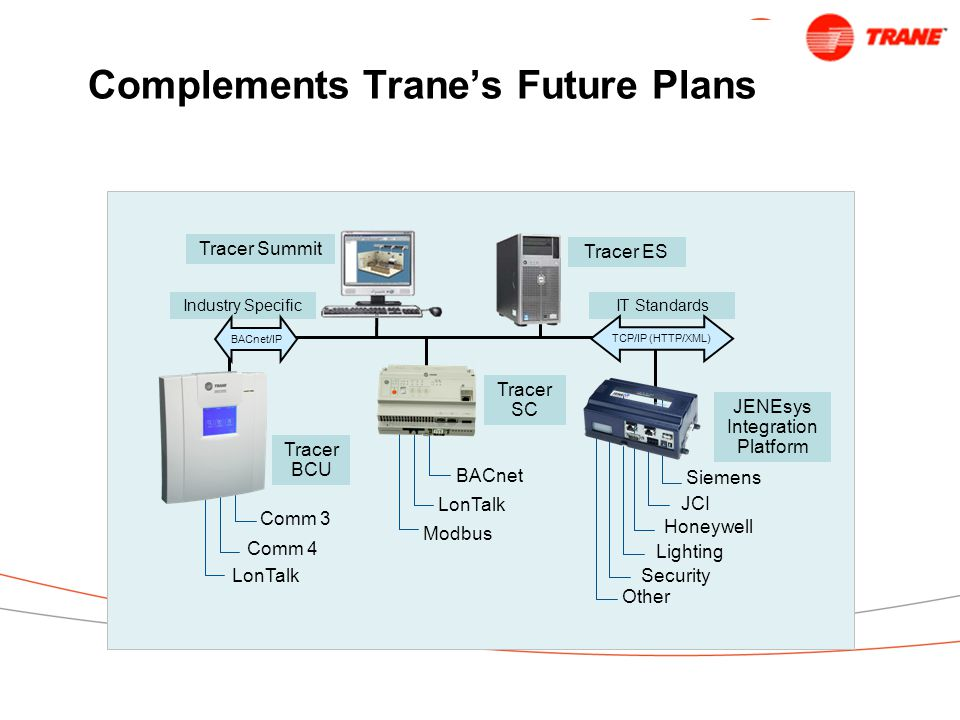 Complements Trane's Future Plans Tracer Summit JENEsys Integration Platform Siemens JCI Honeywell Lighting Security Other Tracer ES BACnet LonTalk Modbus Tracer SC IT Standards Comm 3 Comm 4 LonTalk Tracer BCU Industry Specific BACnet/IP TCP/IP (HTTP/XML)