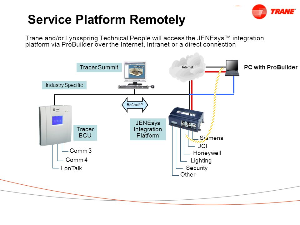 Service Platform Remotely Trane and/or Lynxspring Technical People will access the JENEsys™ integration platform via ProBuilder over the Internet, Intranet or a direct connection Tracer Summit JENEsys Integration Platform Siemens JCI Honeywell Lighting Security Other Comm 3 Comm 4 LonTalk Tracer BCU Industry Specific BACnet/IP PC with ProBuilder