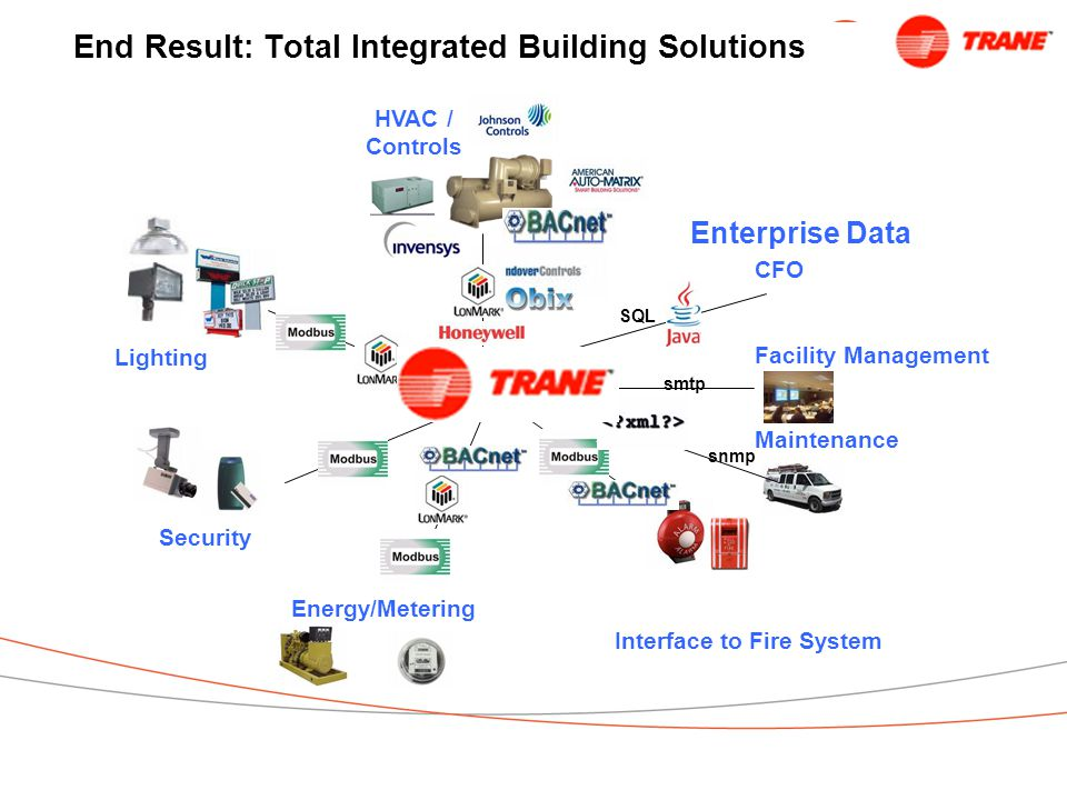 End Result: Total Integrated Building Solutions Lighting Security Interface to Fire System HVAC / Controls Energy/Metering Enterprise Data CFO Facility Management Maintenance SQL snmp smtp